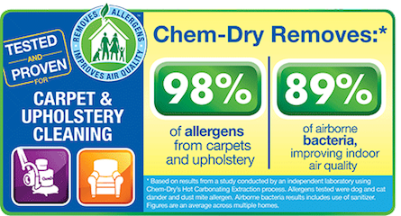Chem-Dry of Central Illinois is your healthy home provider and we clean 98% of allergens and 89% of bacteria from carpets
